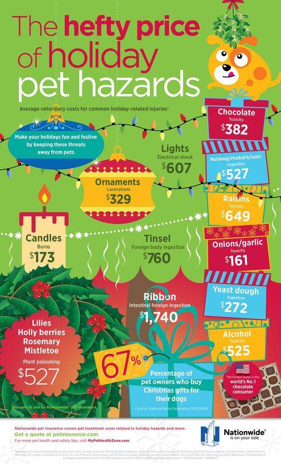 pet-hazard-prices